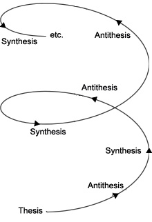 the hegelian dialectic was composed of thesis antithesis and antimony